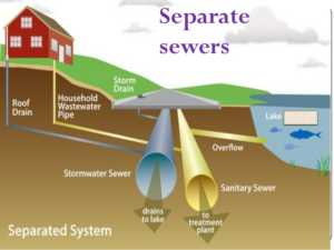 Cleveland Sewer Laterals