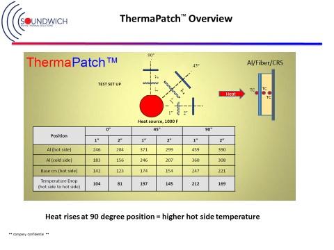 thermapatch temp chart soundwich